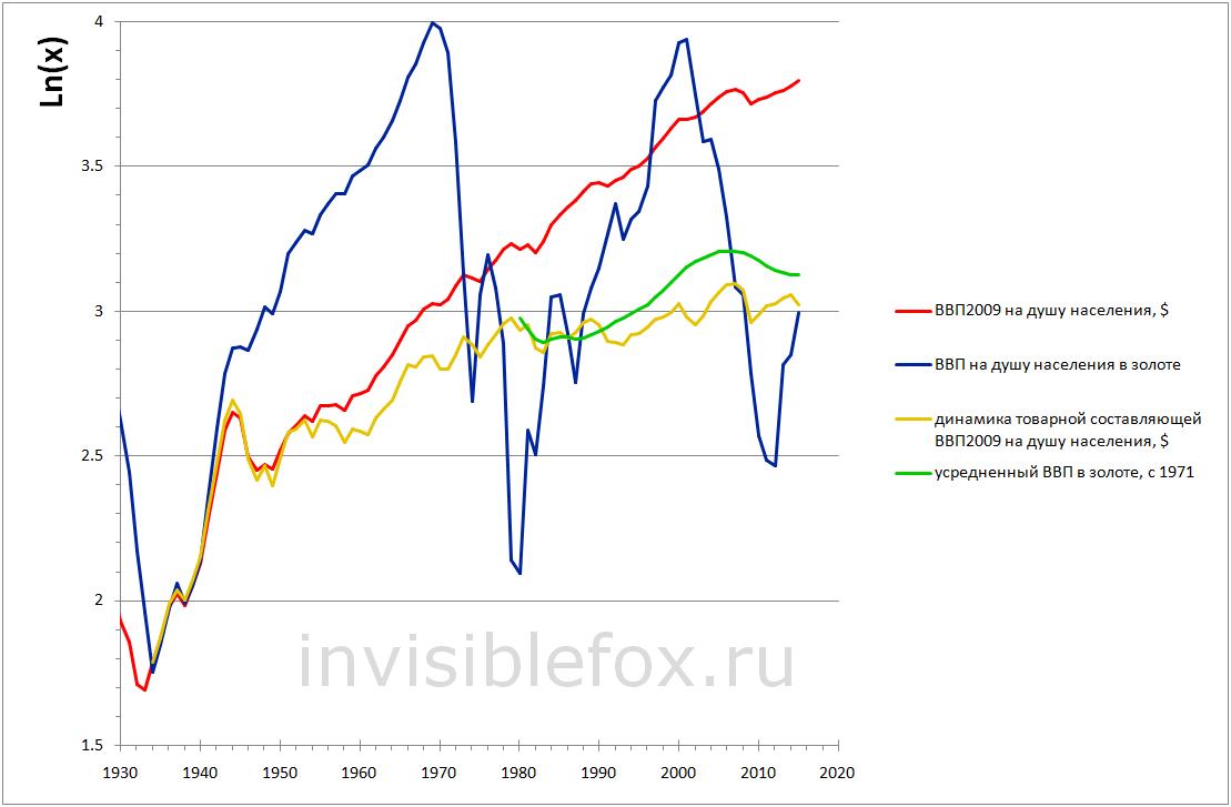 Голландская болезнь американской экономики